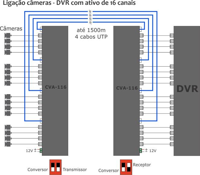 Ligação DVR câmera com ativos de 16 canais