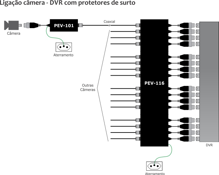 Ligação Protetor de surto 16 canais